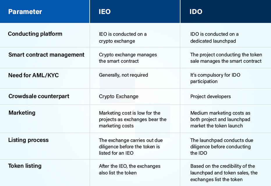 IDO Development